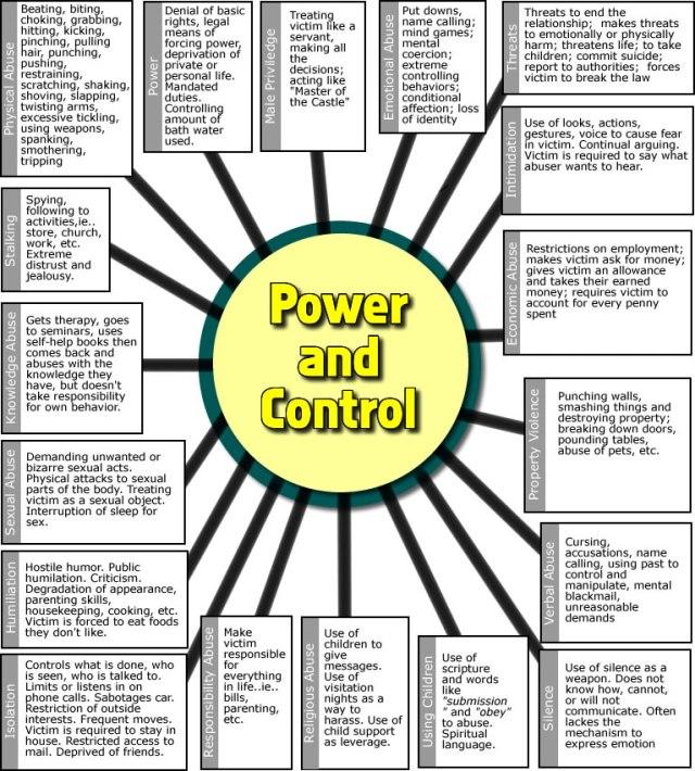 PowerandControl